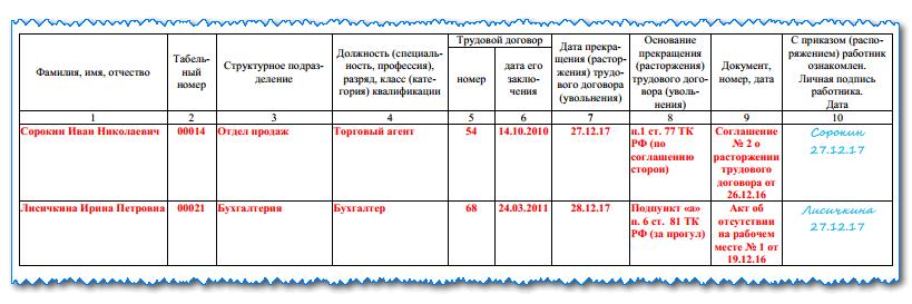 Приказ об увольнении по форме Т-8 образец заполнения в 2019 году, скачать бланк