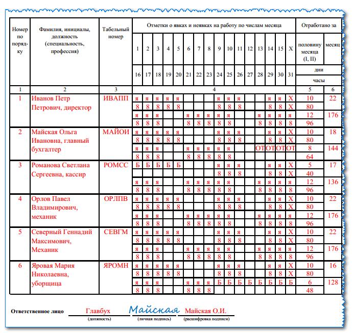 Табель учета рабочего времени: порядок и образец составления в 2018 году