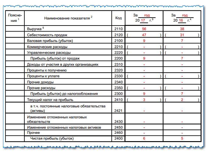 Отчет о прибылях и убытках форма 2 бухгалтерского баланса: как заполнить в 2019 году, основные ошибки