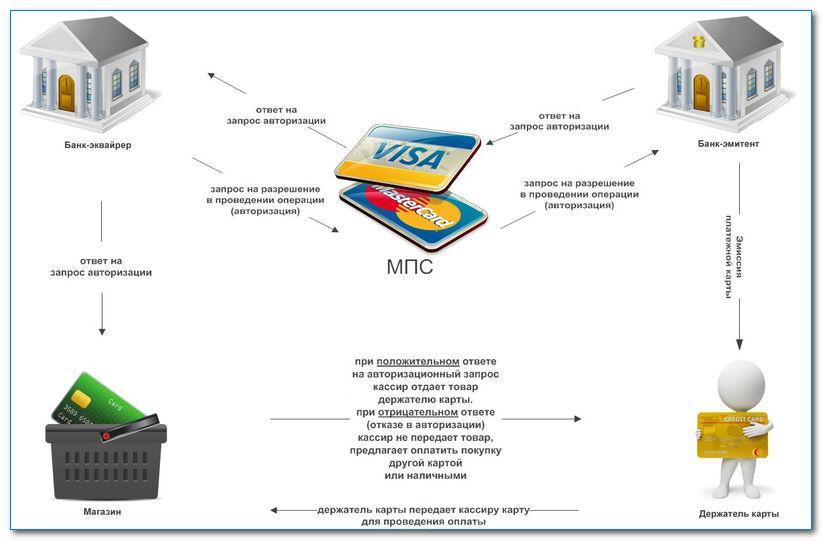 Что такое интернет-эквайринг, для чего нужен, схема работы, обзор система, как подключить, бухпроводки