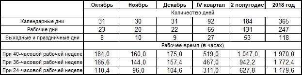Производственный календарь 2019 года с праздниками и выходными утвержденный Правительством РФ